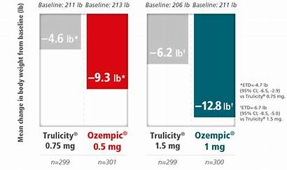 Weight A1c Ozempic Trulicity Semaglutide Mg Results