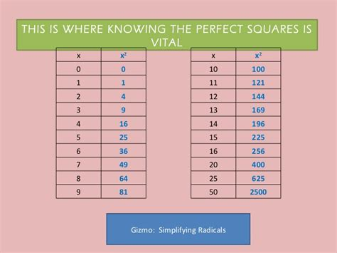 Number Names Worksheets » Table Of Perfect Squares And Cubes  Free Printable Worksheets For Pre