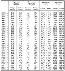20 En Chiffre Romain : la france et l 39 gypte de 1882 1914 chapitre xi ressorts et limites du commerce franco ~ Melissatoandfro.com Idées de Décoration