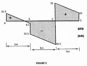 a using dm dx v draw the bending moment diagra With beam moment diagram