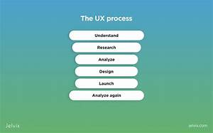 The Full Ux Design Process Guide  Workflow  Methodology