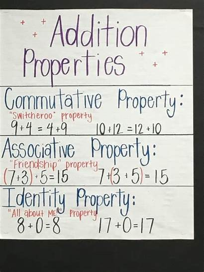Addition Properties Chart Anchor Charts Teaching Resources