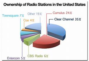 Radio stations in the United States by owner