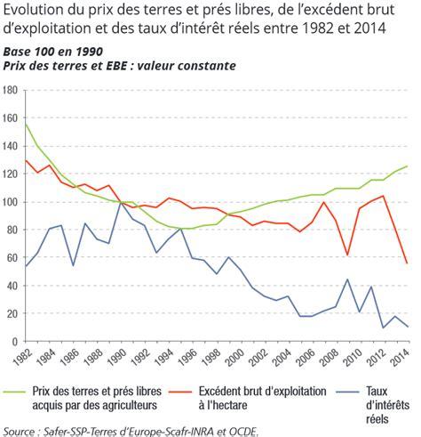 crise agricole mais pourquoi le prix des terres continue