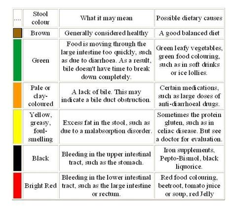 phlegm color chart phlegm color chart consult your doctor if you re