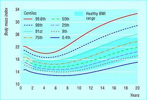 Bmi Chart For Children By Age Childhood Obesity The Bmj