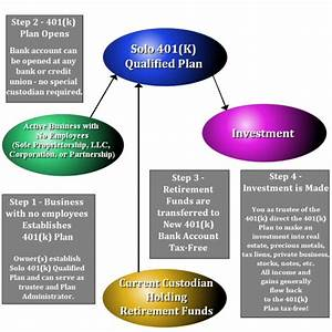 solo 401k solo 401k and real estate ira for real With solo 401k plan documents