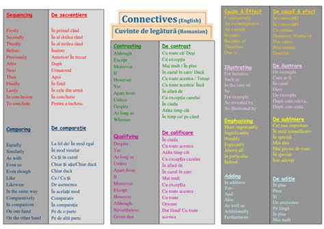 Connectives Lists  Billingual  English Romanian By Gabriela79  Teaching Resources Tes