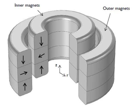 magnetic bearings comsol blog