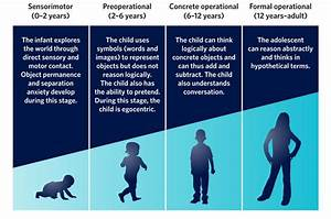 Understanding The Intellectual Needs Of Children Aged 7 To