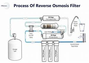 Process Of Ro Water Filter System In 2020