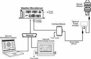 Pulsar Weather Station