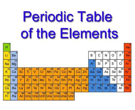 Printable periodic table gcse nice houzz gcse periodic table as credited to dmitri mendeleev urtaz Choice Image