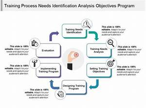 Training Process Needs Identification Analysis Objectives