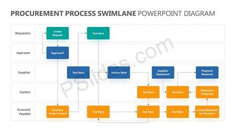 procurement process swimlane powerpoint diagram pslides