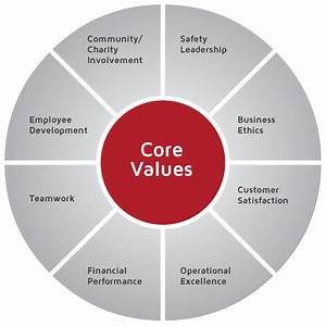 Business Core Values Quotes. QuotesGram