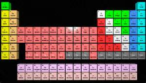Science Periodic Table