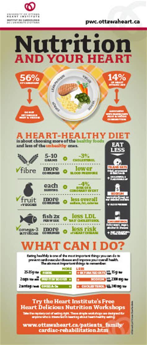 nutrition university  ottawa heart institute
