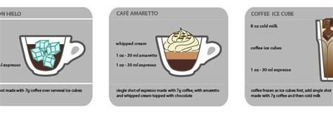While it uses the same amount of grounds as an espresso, it's. Barista Wall Chart overview of all important and popular espresso drinks 98x70cm - joefrex ...