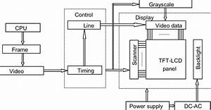 Block Diagram Of A Tft