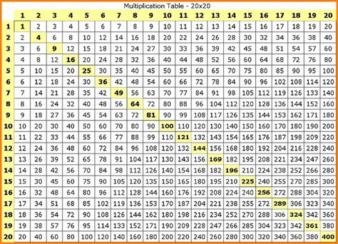 multiplication chart 10 multiplication chart 1 25 ars eloquentiae