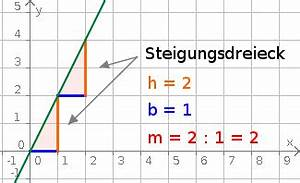 Steigung Einer Quadratischen Funktion Berechnen : aufgabenfuchs funktionen ~ Themetempest.com Abrechnung
