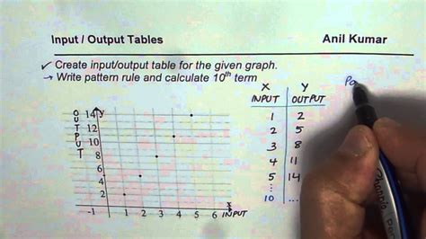 Function Rule For Input-output Table Calculator