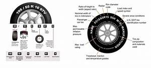 What Do Vehicle Tyre Numbers  U0026 Sizes Mean