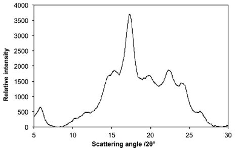 Phase Diagram For Potato by Waxs Pattern For Waxy Potato Starch B Type Crystals