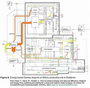 5 Steps Towards Maximum Resource Efficiency  Material Flow