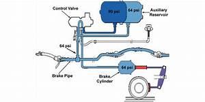 How A Train U0026 39 S Air Brakes Works