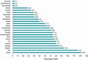 International comparisons of national debt – Parliament of ...