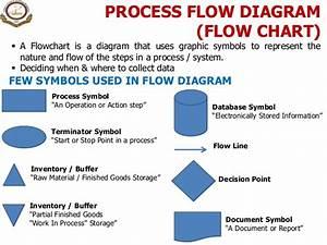 1  Introduction To Process  U0026 Process Management