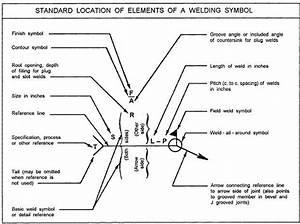 Welding Inspection  Welding Symbols