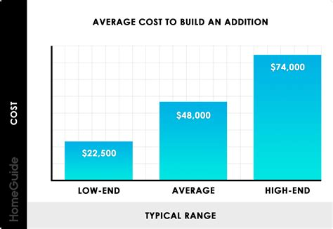 home addition costs cost  add  room  square foot