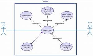 Order System Use Case Diagram Templates  Usecase Click On