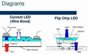 Flip Chip Technology And Eutectic Solder Bonding