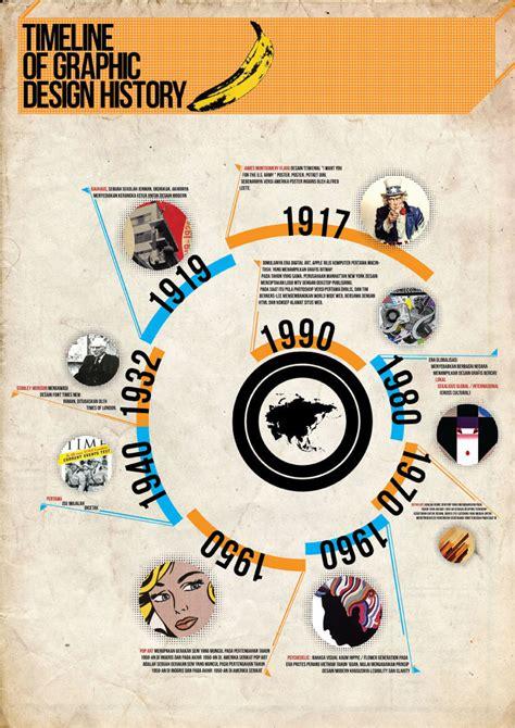 timeline  graphic design  scrfaceunited  deviantart