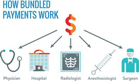 Bundled Payments :: Altarum - Healthcare Value Hub