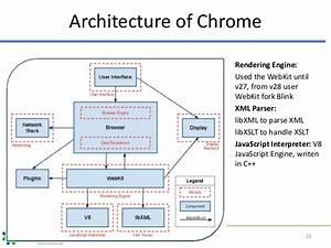Web Browser Architecture