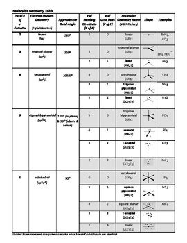 molecular geometry summary by aaron wohlrab teachers pay teachers
