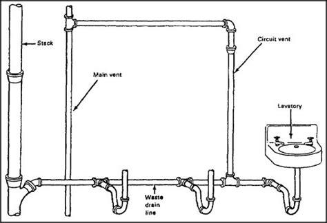 circuit venting plumbing vent  serves