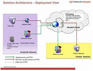 Sharepoint 2010 Architecture Diagram Pdf
