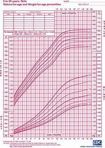 Child Growth Chart Goldenlife