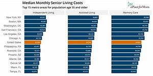 U S  Cities With The Fastest Growing Senior Housing Costs