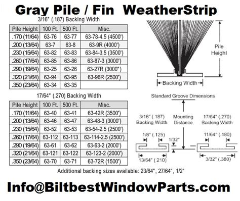 wool pile weatherstrip fuzzy pile patio storm door seals astragals service replacement parts