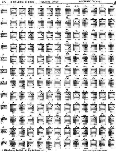 chord piano lagu all of me kord gitar ekspresikan guitarmu