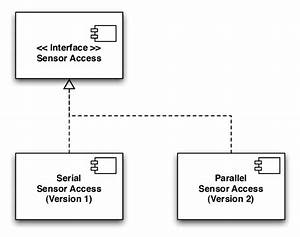 Uml Diagram Of Serial And Parallel Sensor Access