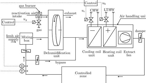 The Schematic Diagram Investigated Hvac System
