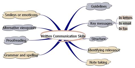 written communication skills practice test communication